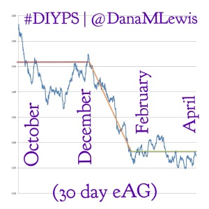 @danamlewis #DIYPS 30 day estimated average glucose