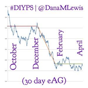 @danamlewis #DIYPS 30 day estimated average glucose