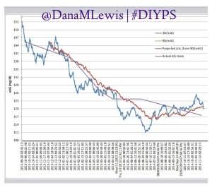 #DIYPS 1 year data lookback