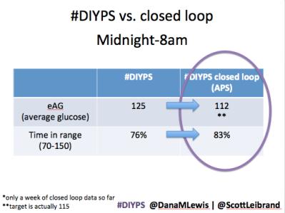 #DIYPS closed loop vs not closed loop