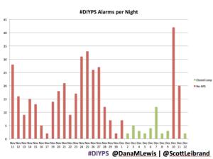 #DIYPS closed loop overnight alarm impact